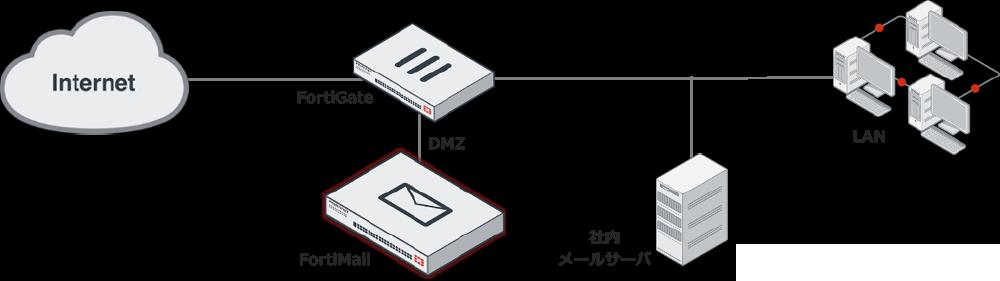 セキュリティプロセッサのメリット