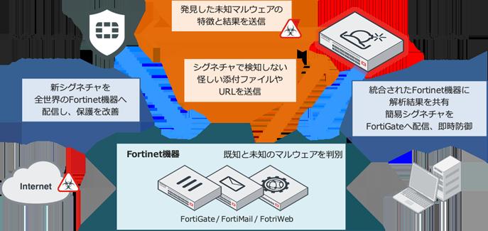 FortiSandbox_img01.gif